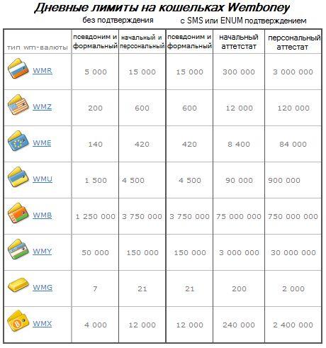 Сводная таблица суточных лимитов Webmoney