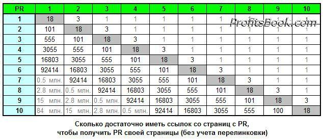 Таблица PR