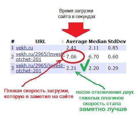 Показатель влияния плагинов на скорость загрузки сайтов